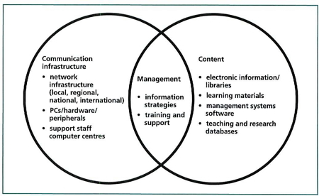 Education And Information